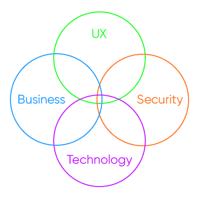 IoT product managers should care for UX, Business, technology, and security